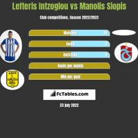 Lefteris Intzoglou vs Manolis Siopis h2h player stats