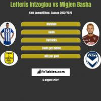 Lefteris Intzoglou vs Migjen Basha h2h player stats