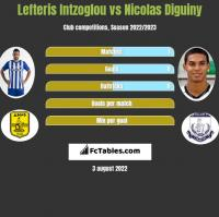 Lefteris Intzoglou vs Nicolas Diguiny h2h player stats