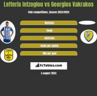 Lefteris Intzoglou vs Georgios Vakrakos h2h player stats
