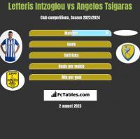 Lefteris Intzoglou vs Angelos Tsigaras h2h player stats