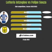 Lefteris Intzoglou vs Felipe Souza h2h player stats