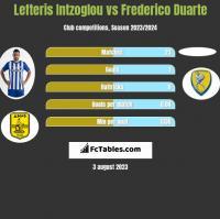 Lefteris Intzoglou vs Frederico Duarte h2h player stats