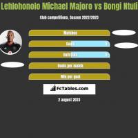 Lehlohonolo Michael Majoro vs Bongi Ntuli h2h player stats