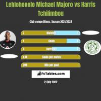 Lehlohonolo Michael Majoro vs Harris Tchilimbou h2h player stats