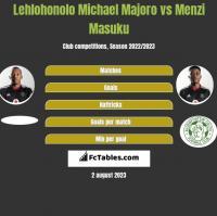 Lehlohonolo Michael Majoro vs Menzi Masuku h2h player stats