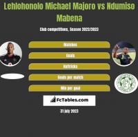 Lehlohonolo Michael Majoro vs Ndumiso Mabena h2h player stats