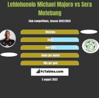 Lehlohonolo Michael Majoro vs Sera Motebang h2h player stats
