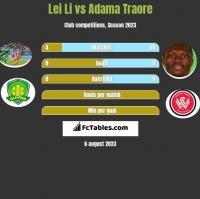 Lei Li vs Adama Traore h2h player stats