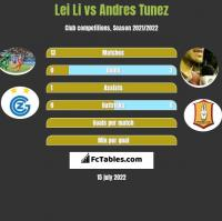 Lei Li vs Andres Tunez h2h player stats
