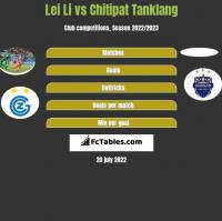 Lei Li vs Chitipat Tanklang h2h player stats