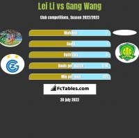 Lei Li vs Gang Wang h2h player stats