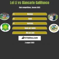 Lei Li vs Giancarlo Gallifuoco h2h player stats