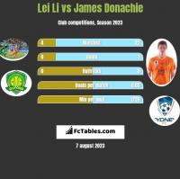 Lei Li vs James Donachie h2h player stats