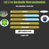 Lei Li vs Narubodin Weerawatnodom h2h player stats