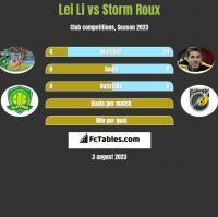 Lei Li vs Storm Roux h2h player stats