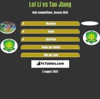 Lei Li vs Tao Jiang h2h player stats