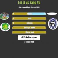 Lei Li vs Yang Yu h2h player stats