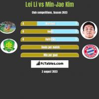 Lei Li vs Min-Jae Kim h2h player stats