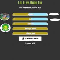 Lei Li vs Huan Liu h2h player stats