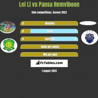Lei Li vs Pansa Hemviboon h2h player stats