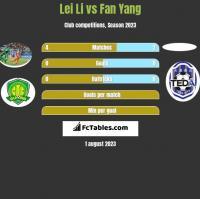 Lei Li vs Fan Yang h2h player stats