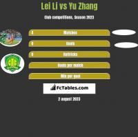 Lei Li vs Yu Zhang h2h player stats