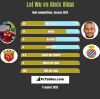 Lei Wu vs Aleix Vidal h2h player stats