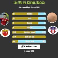Lei Wu vs Carlos Bacca h2h player stats