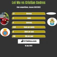 Lei Wu vs Cristian Cedres h2h player stats
