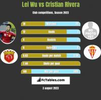 Lei Wu vs Cristian Rivera h2h player stats