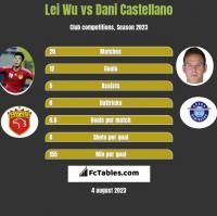 Lei Wu vs Dani Castellano h2h player stats