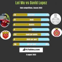 Lei Wu vs David Lopez h2h player stats