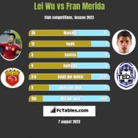 Lei Wu vs Fran Merida h2h player stats