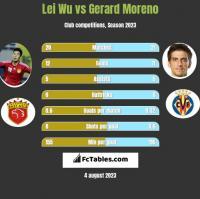 Lei Wu vs Gerard Moreno h2h player stats