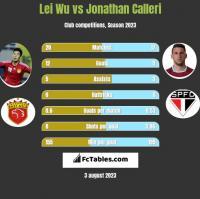 Lei Wu vs Jonathan Calleri h2h player stats