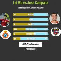 Lei Wu vs Jose Campana h2h player stats