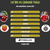 Lei Wu vs Ljubomir Fejsa h2h player stats