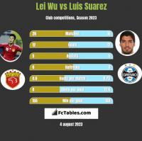 Lei Wu vs Luis Suarez h2h player stats