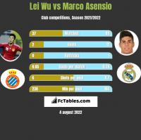Lei Wu vs Marco Asensio h2h player stats