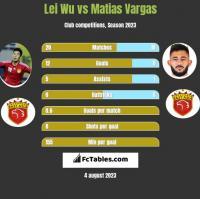 Lei Wu vs Matias Vargas h2h player stats