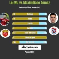 Lei Wu vs Maximiliano Gomez h2h player stats