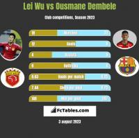 Lei Wu vs Ousmane Dembele h2h player stats