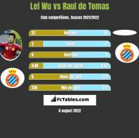 Lei Wu vs Raul de Tomas h2h player stats