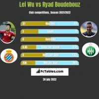 Lei Wu vs Ryad Boudebouz h2h player stats