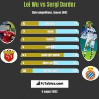Lei Wu vs Sergi Darder h2h player stats