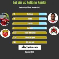 Lei Wu vs Sofiane Boufal h2h player stats