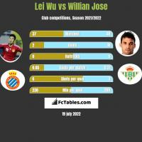 Lei Wu vs Willian Jose h2h player stats