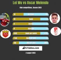 Lei Wu vs Oscar Melendo h2h player stats