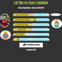 Lei Wu vs Enzo Loiodice h2h player stats